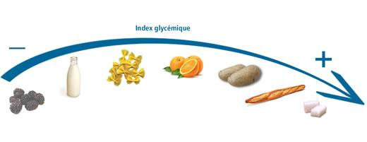L'INDEX GLYCEMIQUE