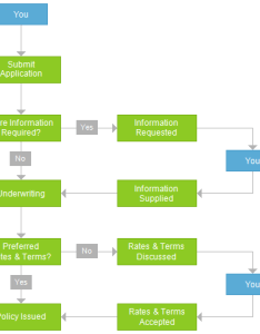 Application process also the an explanation and flow chart rh kiwicover