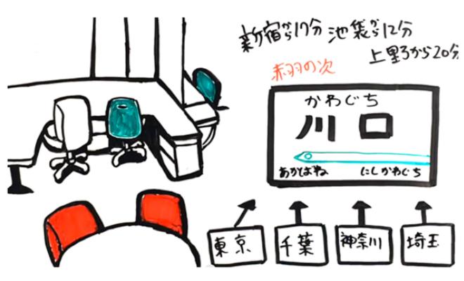 セレンディピタススペースホワイトボードアニメーション