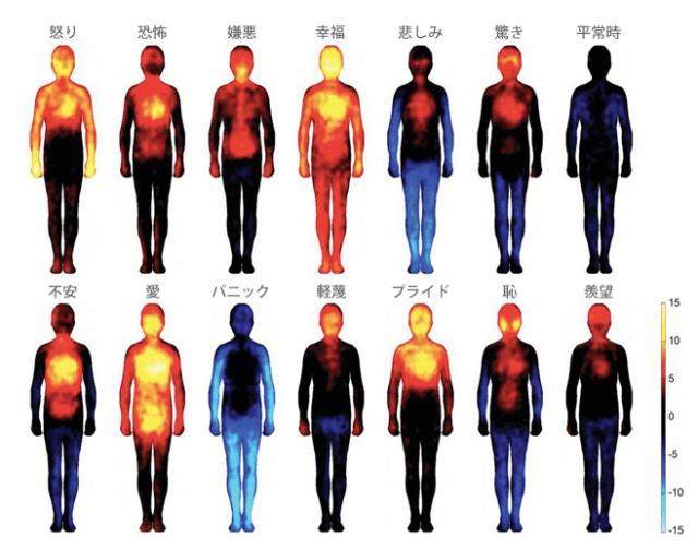 感情の身体地図