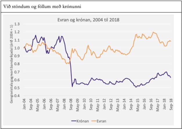 Heimild: SÍ, ECB og Eikonomics.