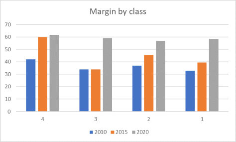margin by class 2020