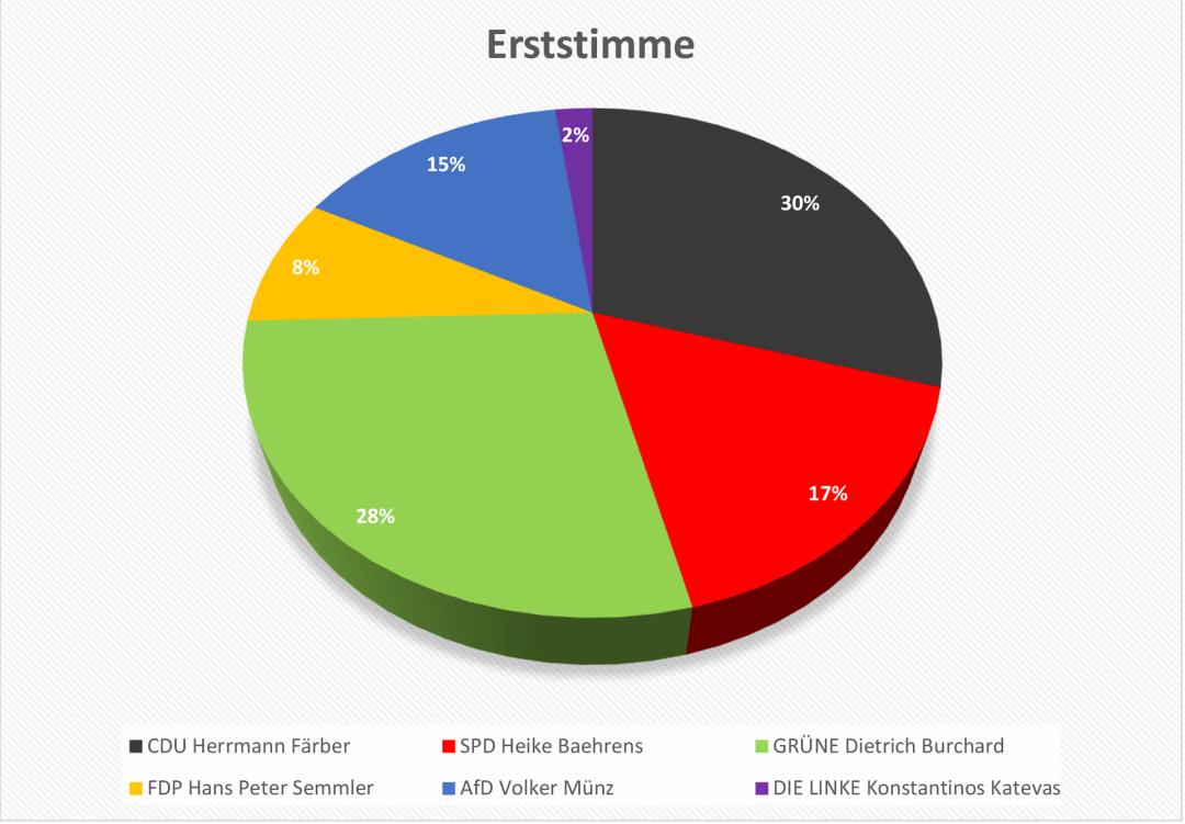 Auszählung_Hohenstaufen-Gymnasium-3