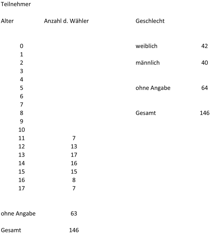 Auszählung_Werner-Heisenberg-Gymnasium-2