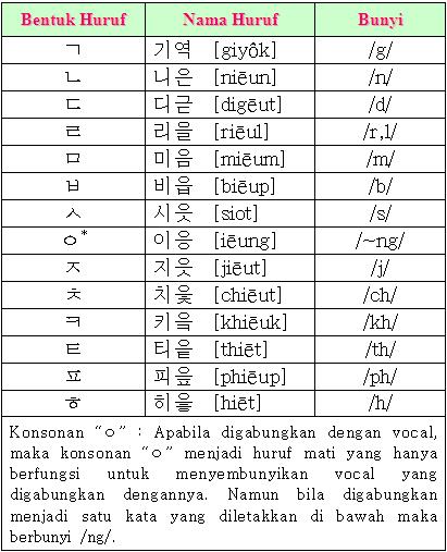 Belajar Huruf Korea Hangul  Anyonghaseyo