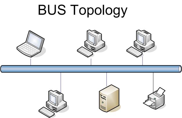 Network Topology KKFSCS