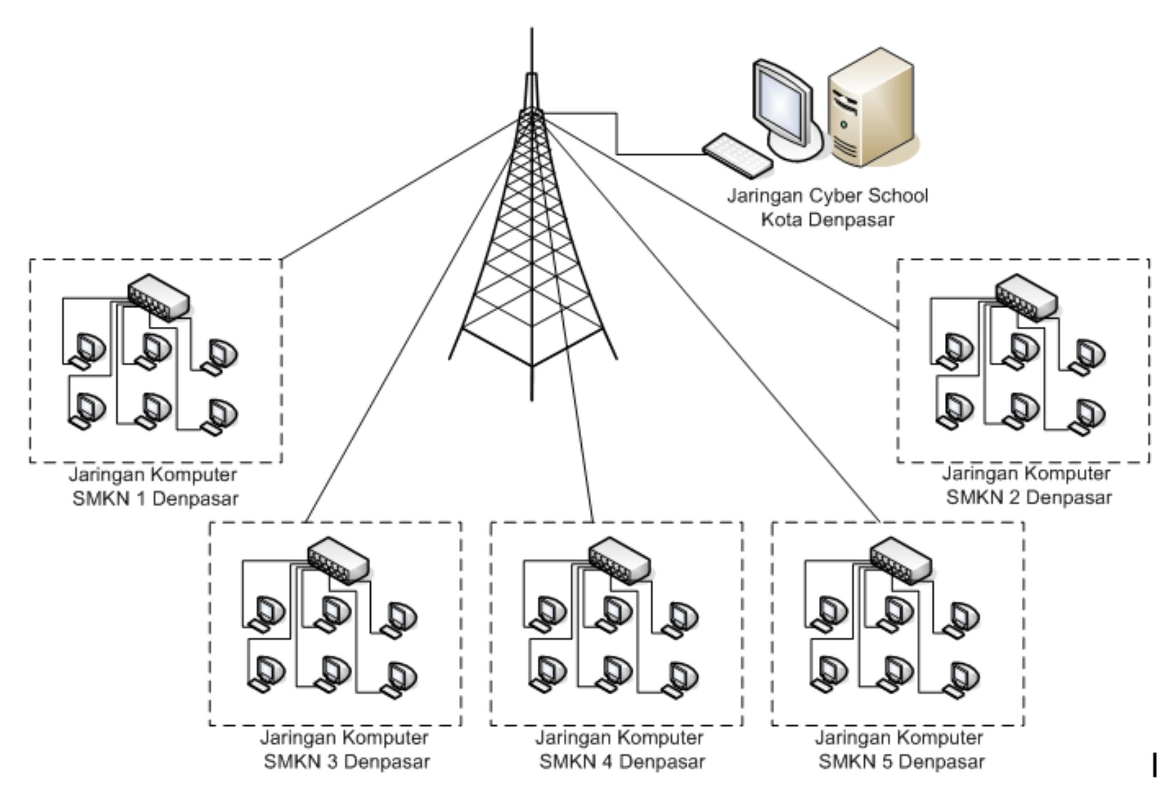 Jenis Jenis Jaringan Komputer