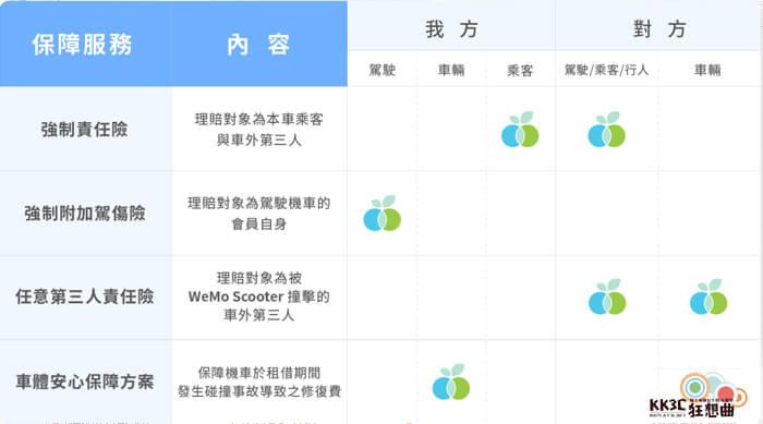 WeMo 車體安心保障方案-01