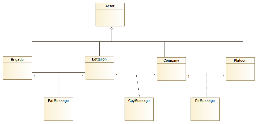 Actor Class diagram