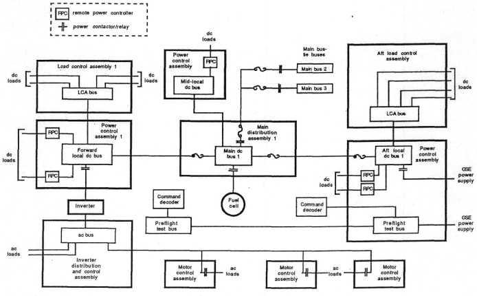 SP-504: Section 4 System Mechanization/Operation