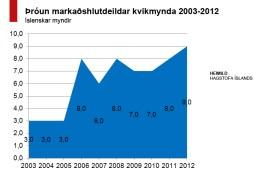 Hér má sjá þróun markaðshlutdeildar íslenskra mynda 2003-2012. Smellið til að stækka.