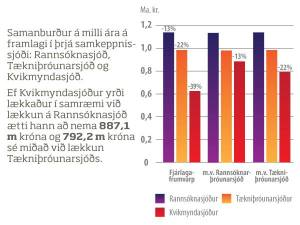 samanburður þriggja sjóða-sík