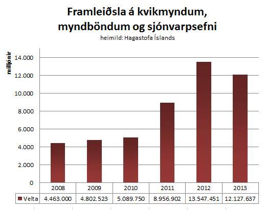 velta bransans 2008-2013