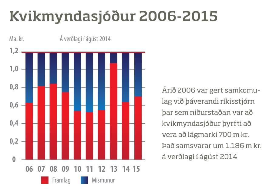 raunframlög kvikmyndasjóður 2006-2015