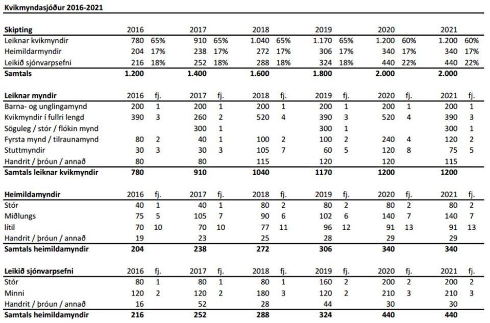 kvikmyndaráð-skipting kvikmynda 2016-2021