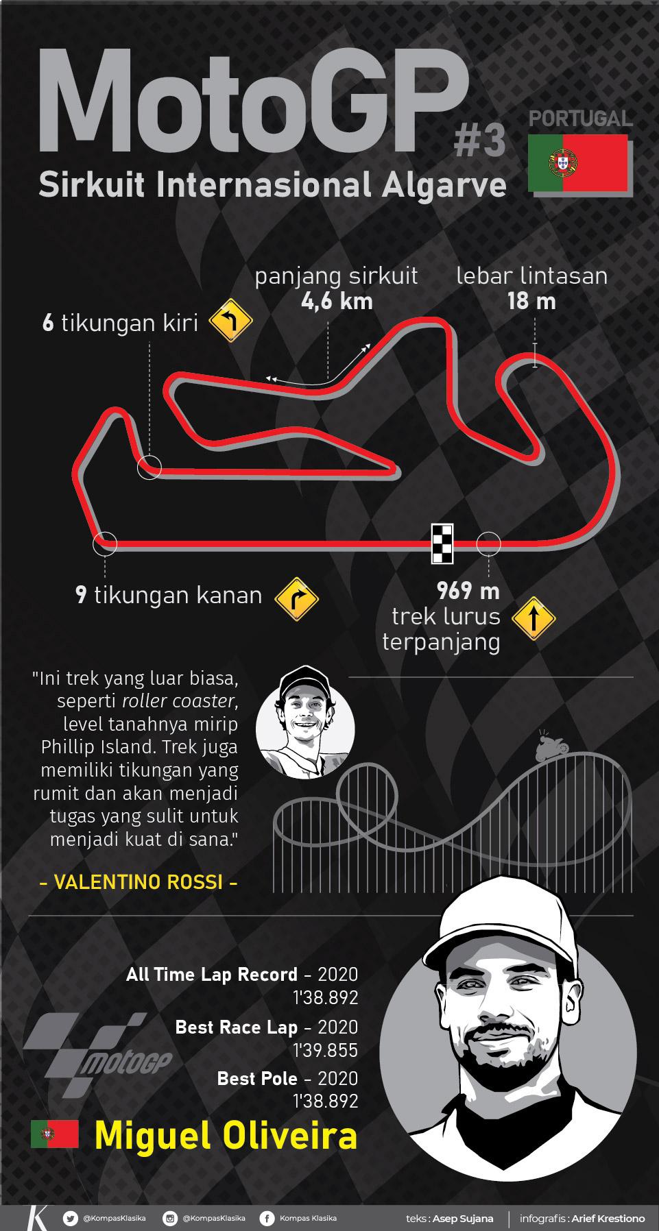 infografik Fakta-fakta Menarik Sirkuit Internasional Algarve
