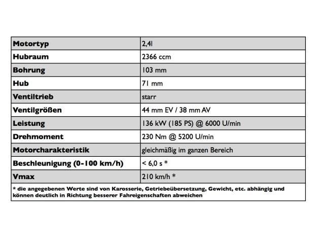 Motorenspek 2,4l
