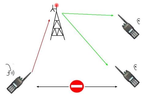 Duplex Transmission Diagram Duplex Cartoon Wiring Diagram