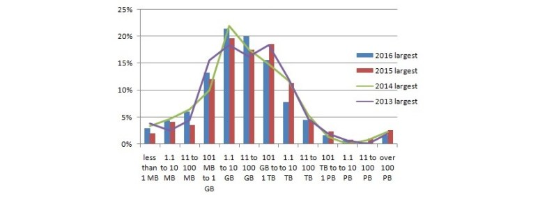 kdnuggets-largest-dataset-2016