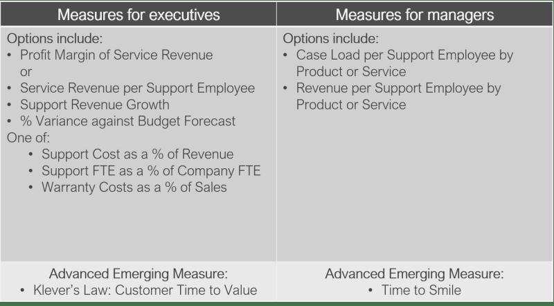 Business Category (30% focus time) for Open Customer Metrics Framework (OCMFgroup.org)