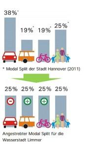 Modal Split: Aufteilung der Verkehre