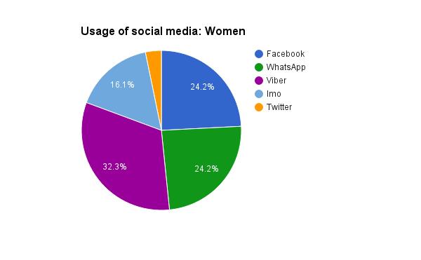 Survey Social Media: Women