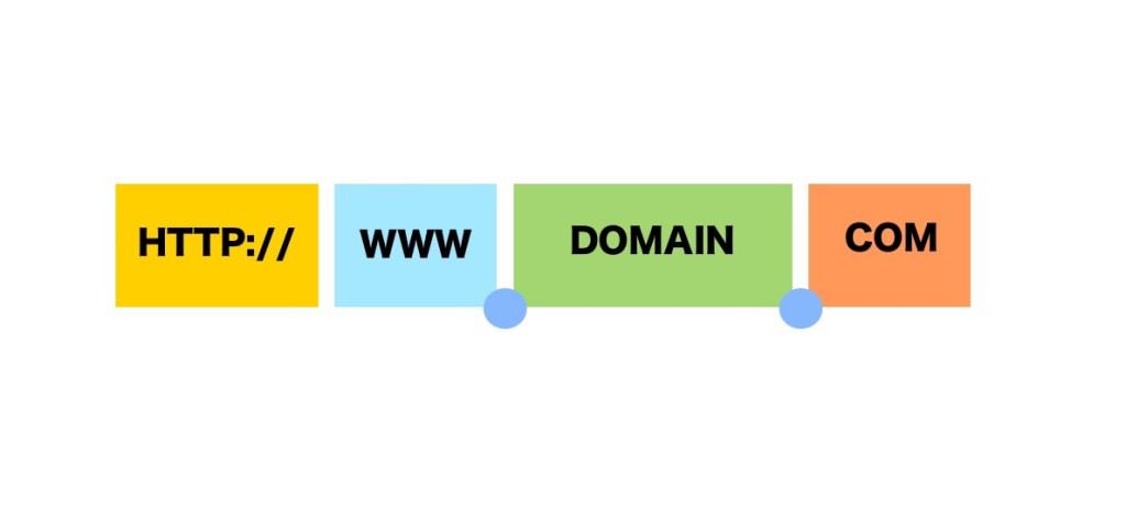Aufbau einer Internet Adresse