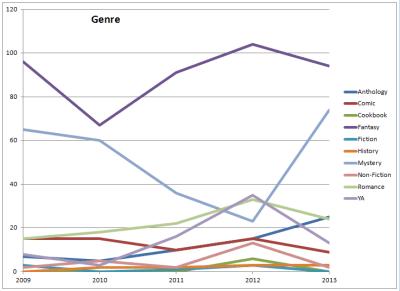 2013-genre