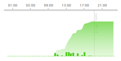 Sat-elevation-Withings