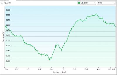 scotts-run-elevation