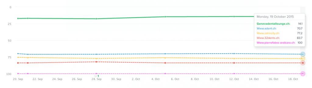 Keyword optimization chart: Important aspects of SEO optimization On Site