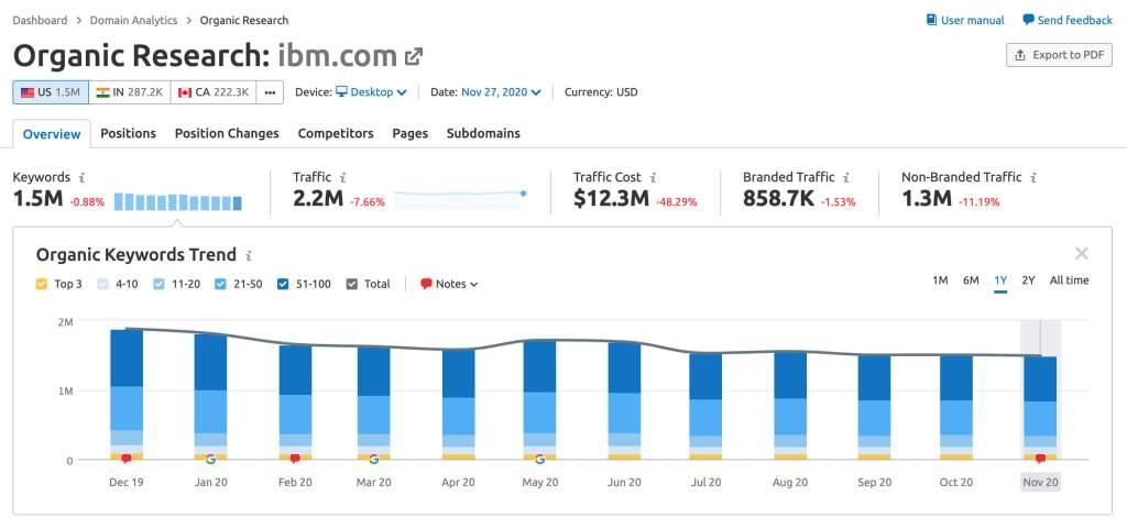 Tổng quan về lưu lượng truy cập tìm kiếm không phải trả tiền Semrush