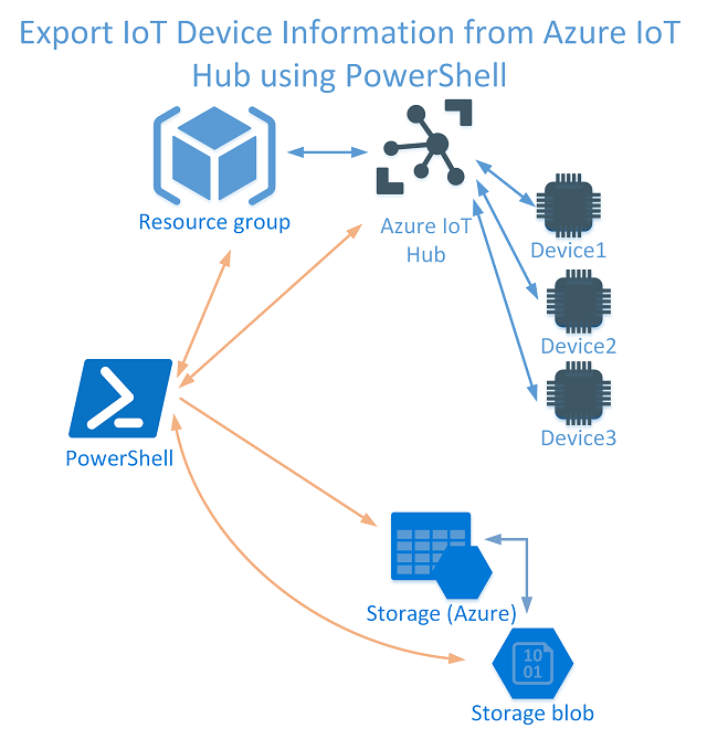 Export IoT Devices 640px