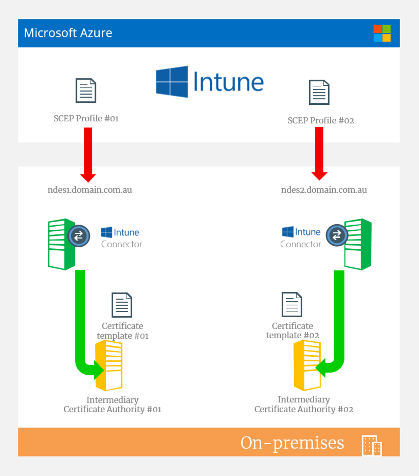 Updated Intune and NDES reference architecture, multiple NDES