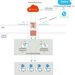 Microsoft Exchange Topology Diagram 4 Wire Smoke Detector Wiring Online Kloud Blog