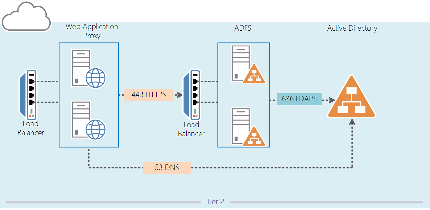 with azure ad adfs diagram 2005 vw touareg stereo wiring v 3.0 (2012 r2) migration to 4.0 (2016) – part 1 | kloud blog