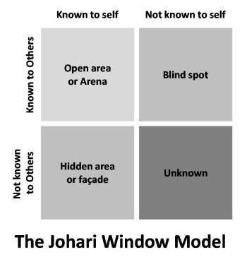 Johari Model or Why Your Characters Are Miscommunicating