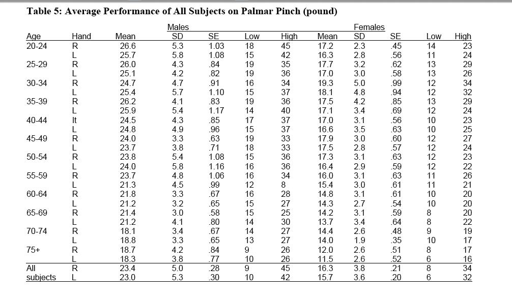 OT603 Competency – Page 3