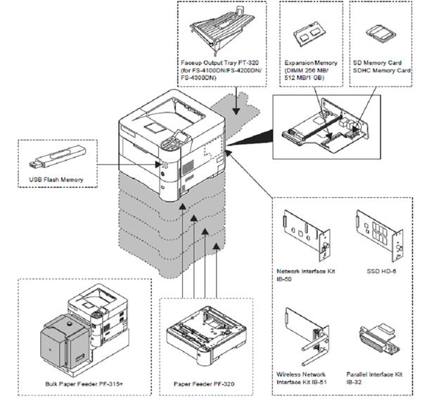Конфигурации и главные преимущества принтеров Kyocera FS