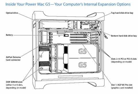 Power Mac G5, Power Mac G5 (June 2004), Power Mac G5