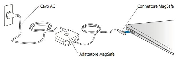 Notebook Mac: uso e manutenzione dell'alimentatore MagSafe