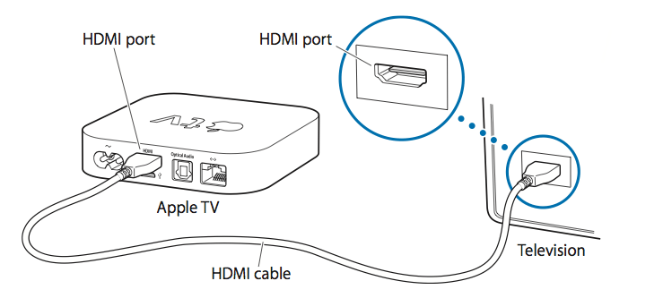 Apple TV (2nd and 3rd generation): Connecting the cables