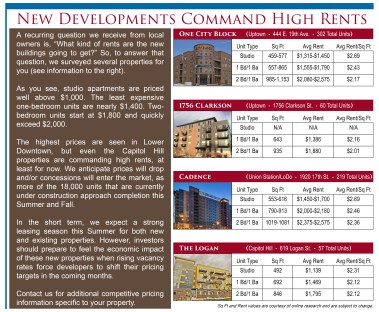New Developments Command High Rents