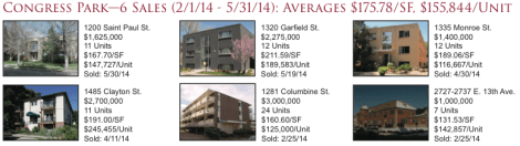 Congress Park Apartment Sales 2Q2014