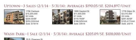 Uptown & Wash Park (Denver) Apartment Sales 2Q2014