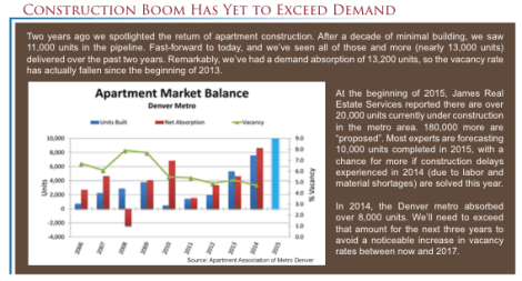 Denver Multifamily Market: Construction Boom Has Yet to Exceed Demand