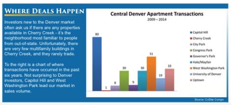 Central Denver Apartment Market: Where Deals Happen