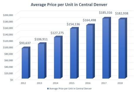Average PPU Denver