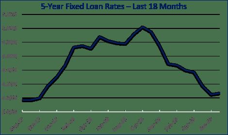 Interest Rate Graph Y19Q2 Option 2