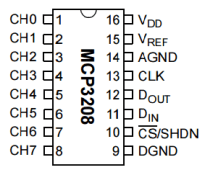 MCP3208ピン割当